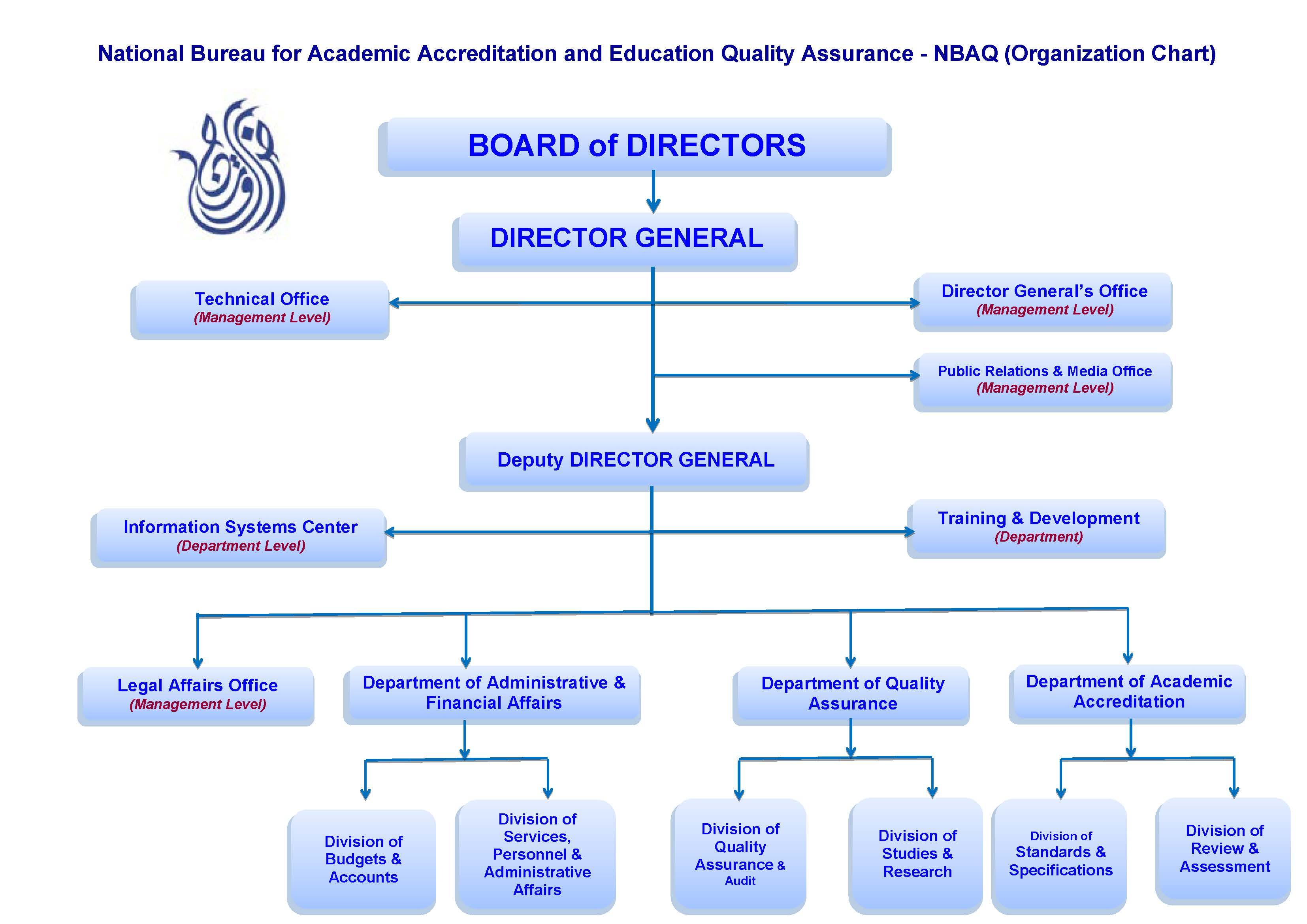 NBAQ Organization Chart